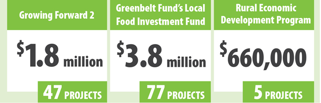 This table shows a summary of funding that the Government of Ontario invested in local food in the 2016/2017 fiscal year. More than $1.8 million was funded to 47 projects through Growing Forward 2, more than $3.8 million to 77 projects through the Greenbelt Fund's Local Food Investment Fund, and more than $660,000 to five local food projects through the Rural Economic Development program.
