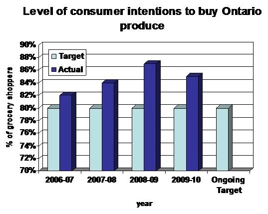 Level of consumer intentions to buy Ontario produce