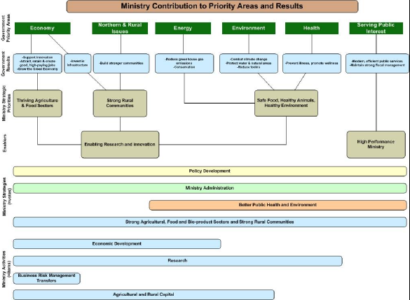 Org chart showing Ministry contribution to Priority Areas and Results