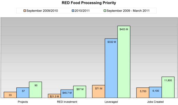 Graph showing RED Food processing Priority