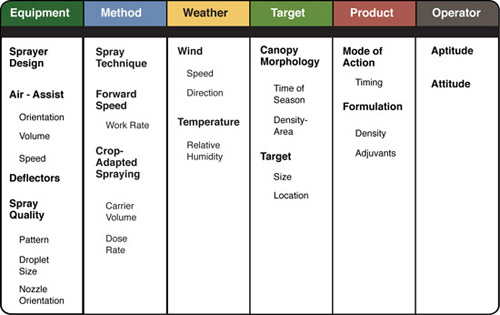 Figure 2. Expanded elements of effective spraying