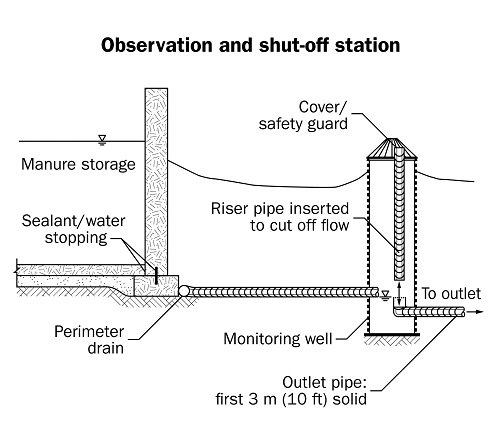 A drawing that shows where to place an observation and shut-off station in order to provide access to a perimeter drain. The placement of the observation shut-off allows for identifying contaminated flow, stopping its movement and fixing the situation.