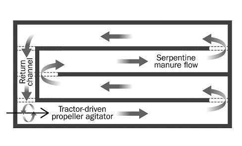 Drawing of overhead view of a circulatory or raceway manure system typically used under slatted floor barns. The drawing shows the direction of flow of the manure once the pump is started.