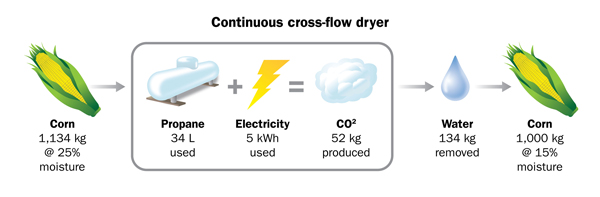 Figure 2: This figure illustrates the energy used and carbon dioxide emitted by drying one tonne of corn from 25% moisture to 15% moisture in a cross-flow grain dryer using propane fuel.