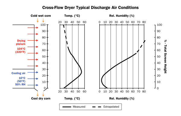 Figure 4: This chart shows the temperature and relative humidity profiles of the exhaust air from a cross flow grain dryer throughout the drying and cooling process.