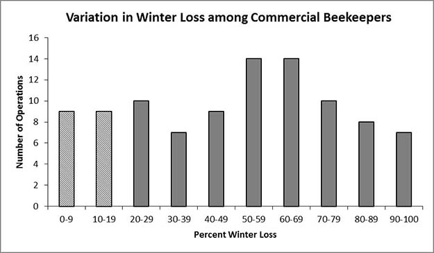 Variation in winter loss for individual commercial beekeepers.