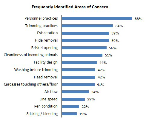 Graph summarizing commonly identified areas of concern from  abbattoirs