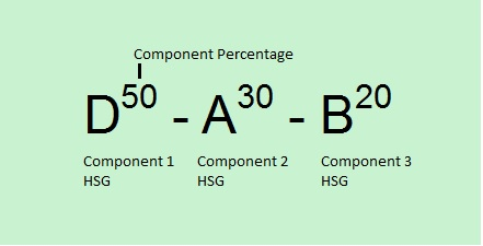 Three component label separated by dashes. Component percentages are a superscript of the Hydrologic Soil Group (HSG).  Component 1 has HSG D with component percentage 50, Component 2 has HSG A with component percentage 30 and Component 3 has HSG B with component percentage 20.