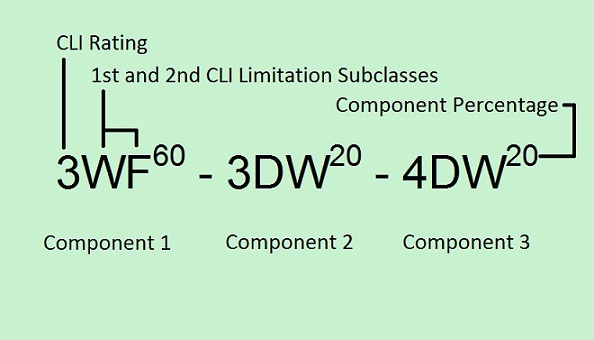 Three component label separated by dashes. Component percentages are a superscript of the CLI Rating and Limitation Subclasses.  Component 1 has CLI Rating 3 and Limitation Subclasses WF with component percentage 60, Component 2 has CLI Rating 3 and Limitation Subclasses DW with component percentage 20 and Component 3 has CLI Rating 4 and Limitation Subclasses DW with component percentage 20.