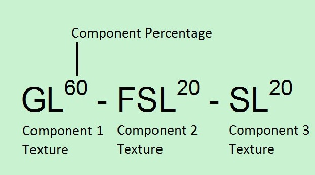 Three component label separated by dashes. Component percentages are a superscript of the Texture. Component 1 has Texture GL with component percentage 60, Component 2 has Texture FSL with component percentage 20 and Component 3 has Texture SL with component percentage 20.