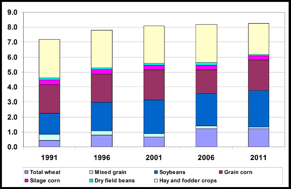 A coloured bar graph that shows how land in Ontario is allocated between conventional crops and forages.