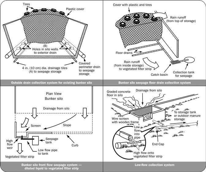 Figure 3: series of four diagrams showing the flow of bunker silo seepage and options for seepage collection including outside drain, floor drain and filtered vegetated buffer strip.
