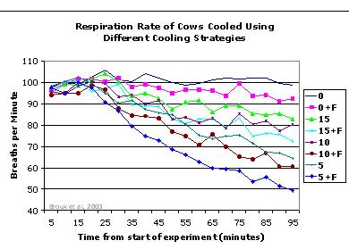 Graph showing respiration rate of cows cooled using different cooling strategies