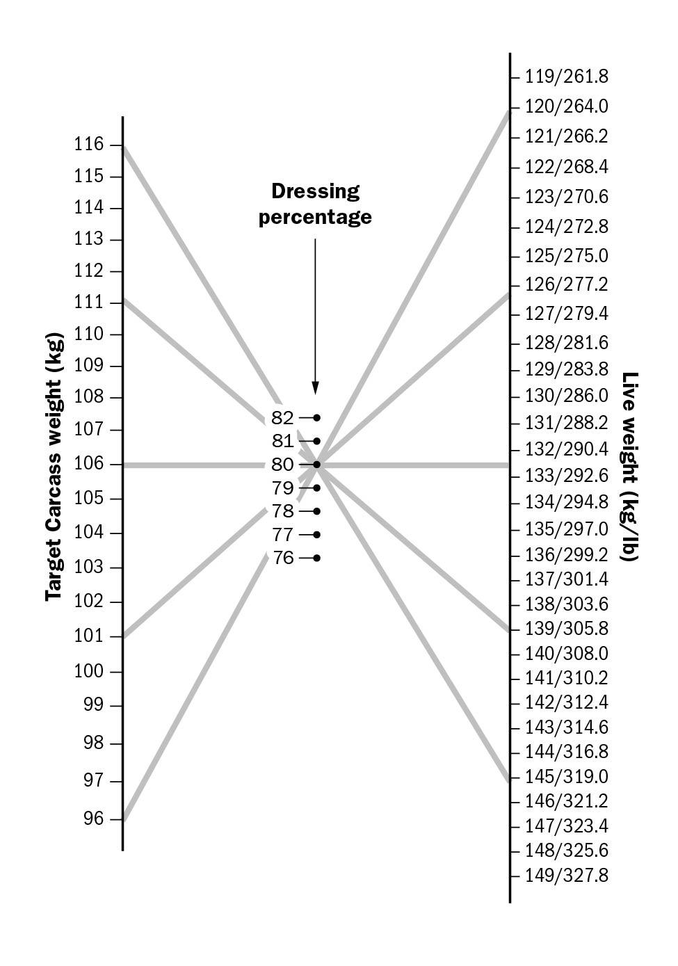 Figure 1. A rectangular graph showing convergence of live weight and target weight relative to dressing percentage. The left axis of the graph shows target carcass weight in kilograms in ascending order from bottom to top, from 96 to 116 kg. Live weight is shown in kilograms and pounds along the right axis, in descending order from bottom to top, from 149 to 119 kg (327.8 to 261.8 lb). Dressing percentage numbers are in the centre of the graph ranging in ascending order from bottom to top from 76 to 82. Five lines are draw from various points on the left hand side of the graph to the right hand side of the graph showing various options for meeting the target dressing percentage.